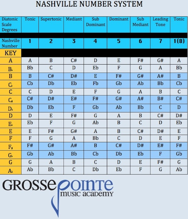 Nashville Number System - Helpful Chart for playing chords and songs.