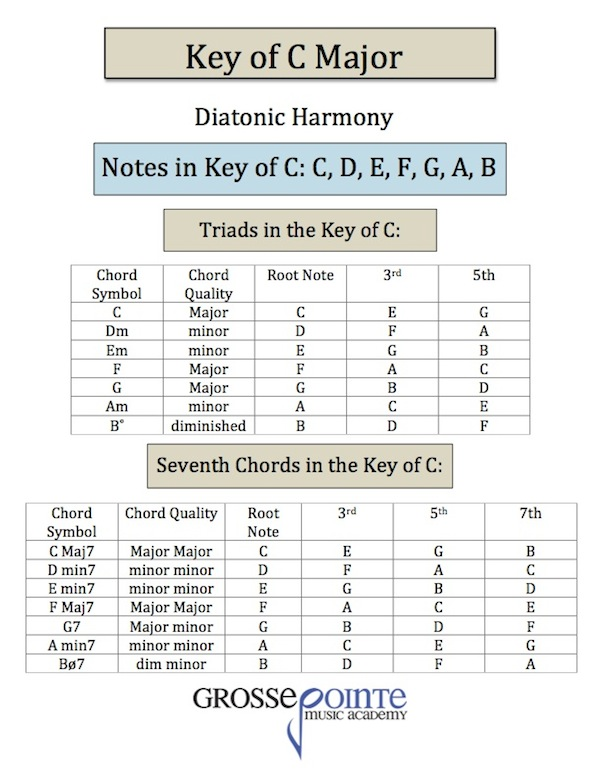 Key Of C Major Chart With Notes Triads And 7th Chords Free Download